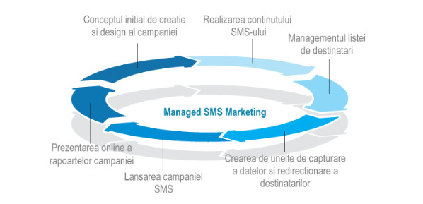Campanii SMS Marketing